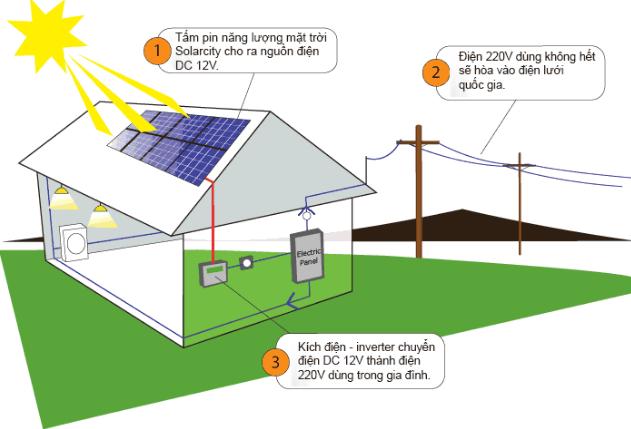 Điện năng lượng mặt trời hòa lưới là giải pháp năng lượng cho gia đình và doanh nghiệp