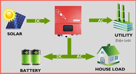 Hệ thống điện mặt trời có dự trữ