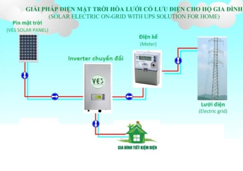 Cấu tạo và nguyên lý hoạt động của hệ thống điện năng lượng mặt trời có lưu trữ